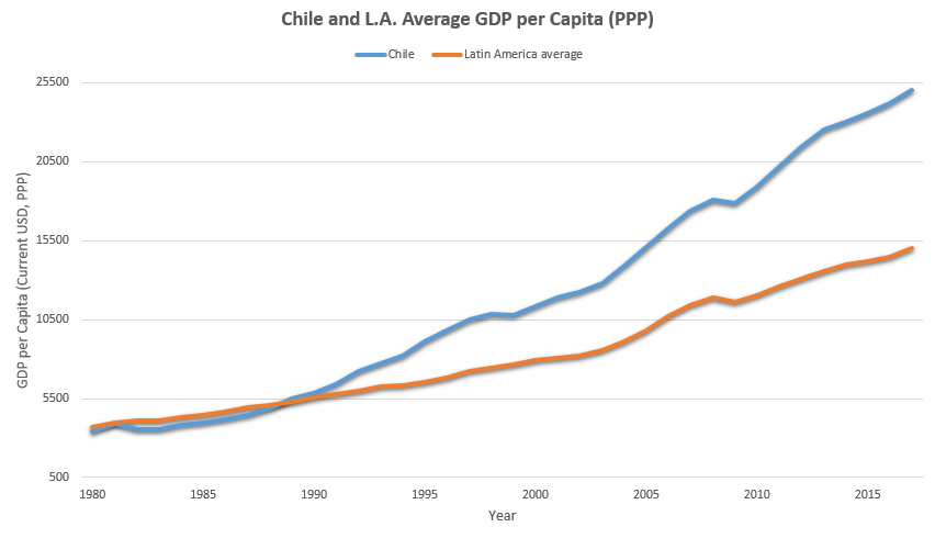 File:Chile and Latin America GDP Average.png.