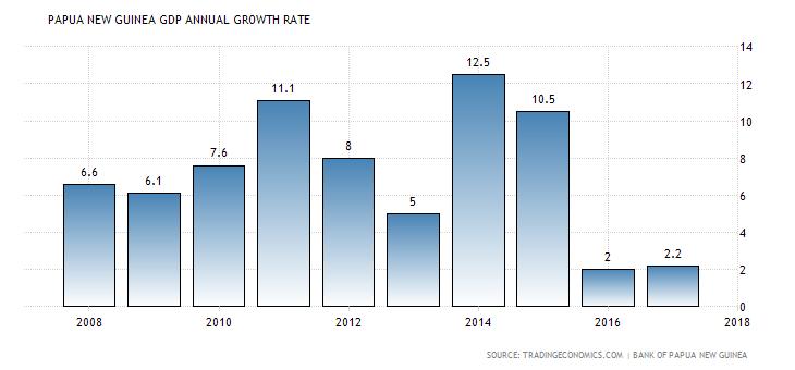Png gdp per capita 4 » PNG Image.