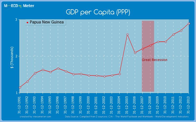 GDP per Capita (PPP).