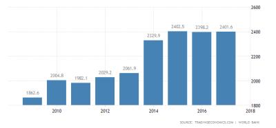 Papua New Guinea GDP per capita PNG.