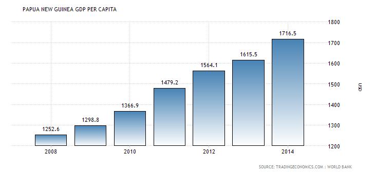 Png gdp per capita 8 » PNG Image.
