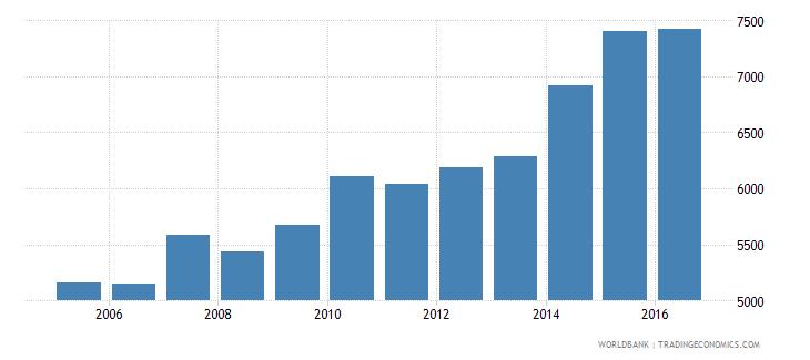 Papua New Guinea Gdp Per Capita Constant Lcu.
