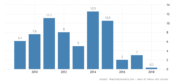 Papua New Guinea GDP Annual Growth Rate.
