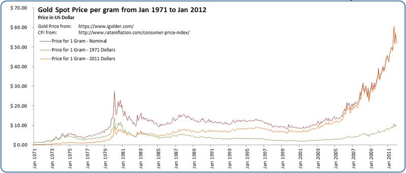 File:Gold Spot Price per Gram.