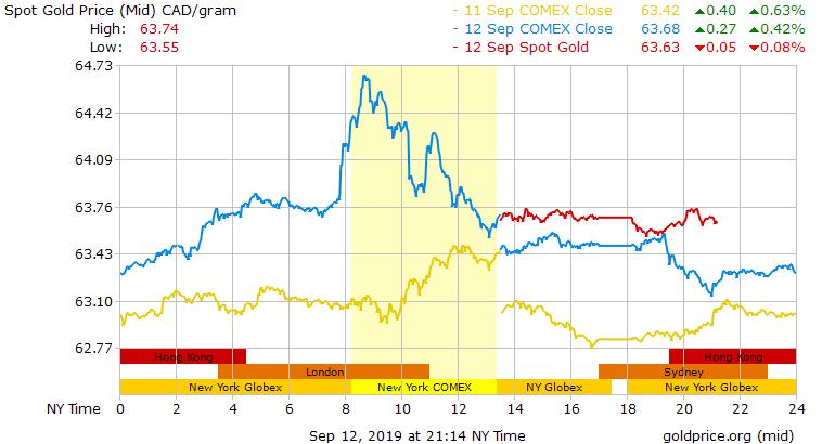 3 Days Gold Price per Gram in Canadian Dollars..