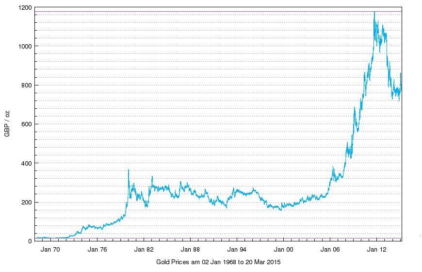 Best Price for Gold.