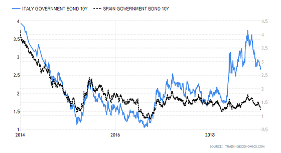 European Bonds Are Again Flashing Red.