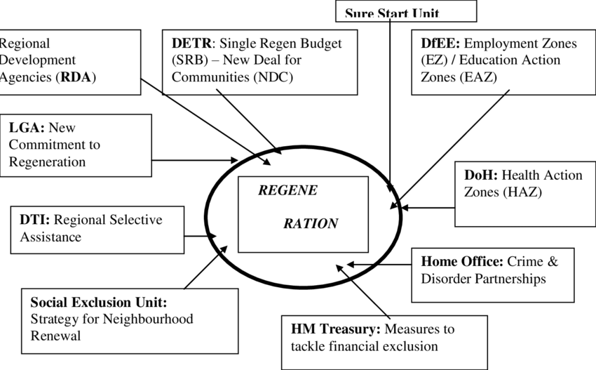 Programmes from different government departments related to.