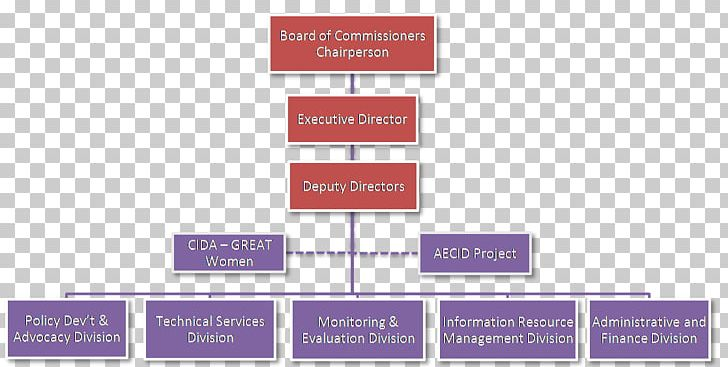 Government Of The Philippines Executive Branch Executive.