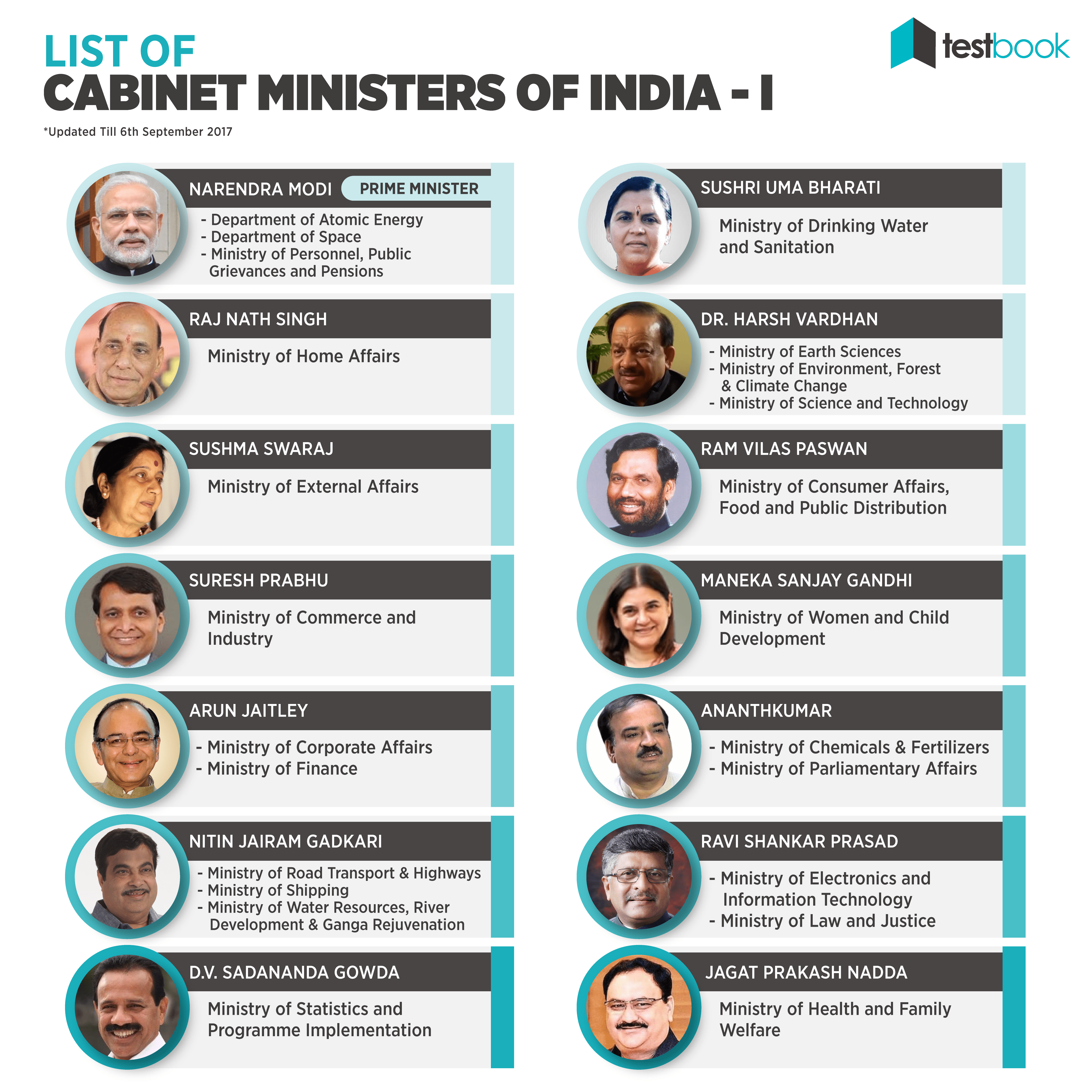 List of Cabinet Ministers of India.