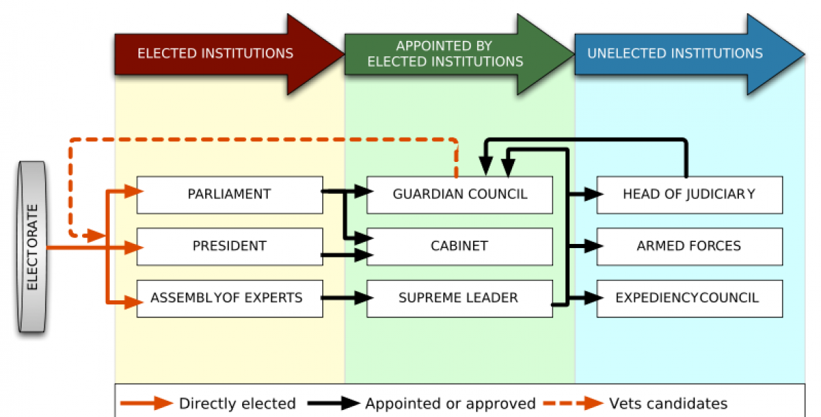 Iran\'s political system.