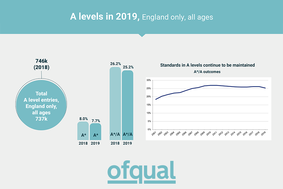 Guide to AS and A level results for England, 2019.