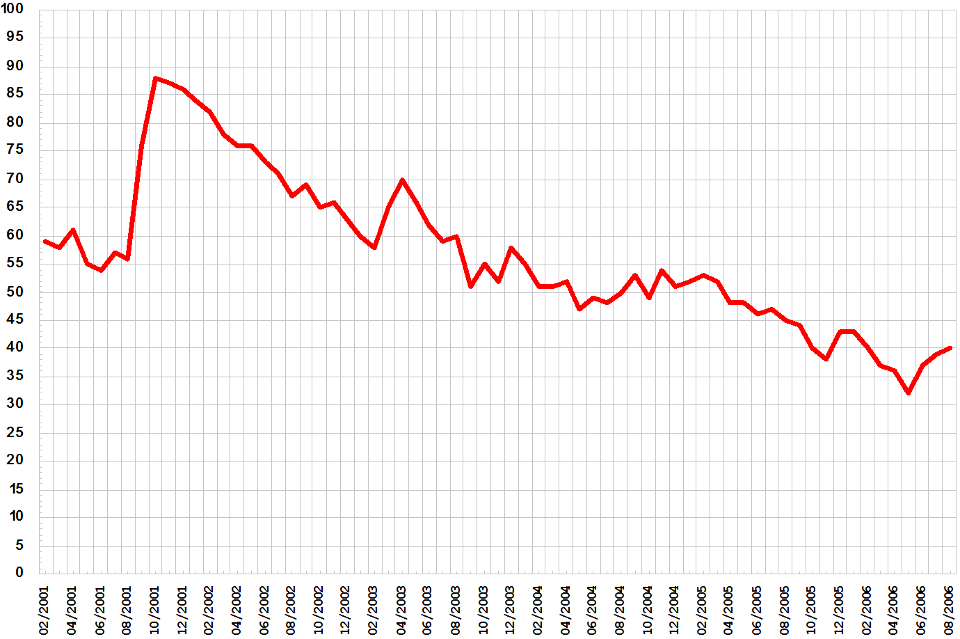 File:Bush approval ratings line graph.png.