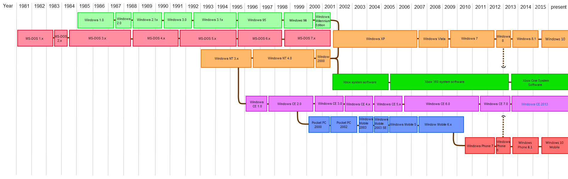 File:Microsoft timeline of operating systems 2.png.