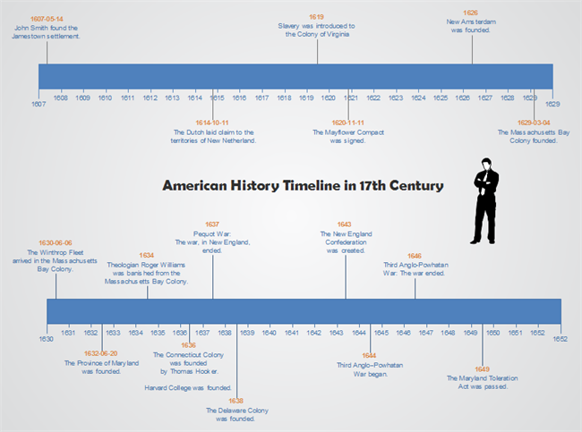 Use Timeline in History Class.
