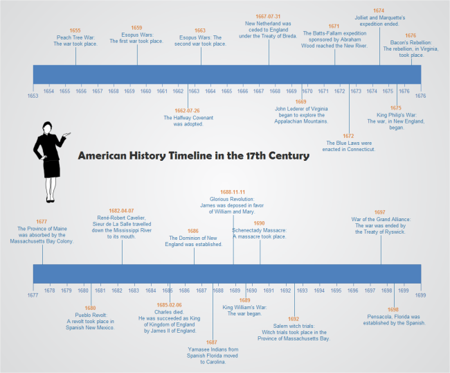 American History Timeline.
