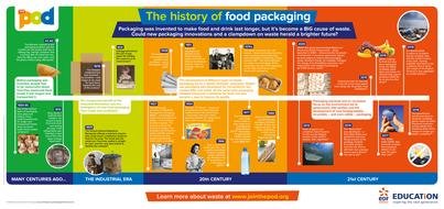 History of food packaging timeline.