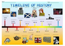 Timeline of History.