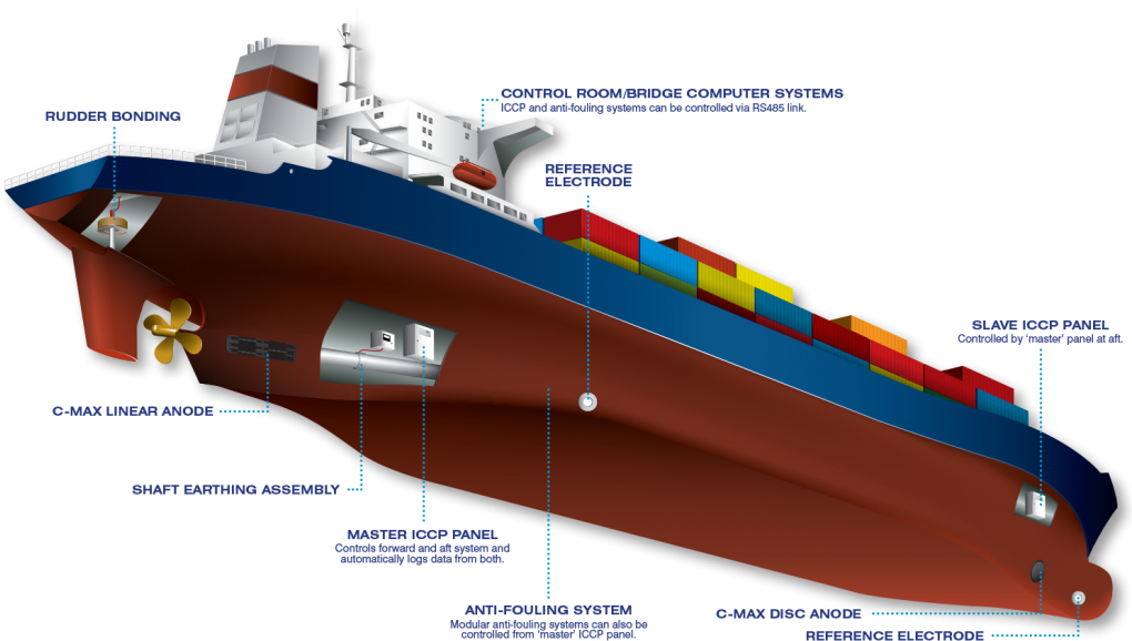 HD Iccp Diagram Ship.