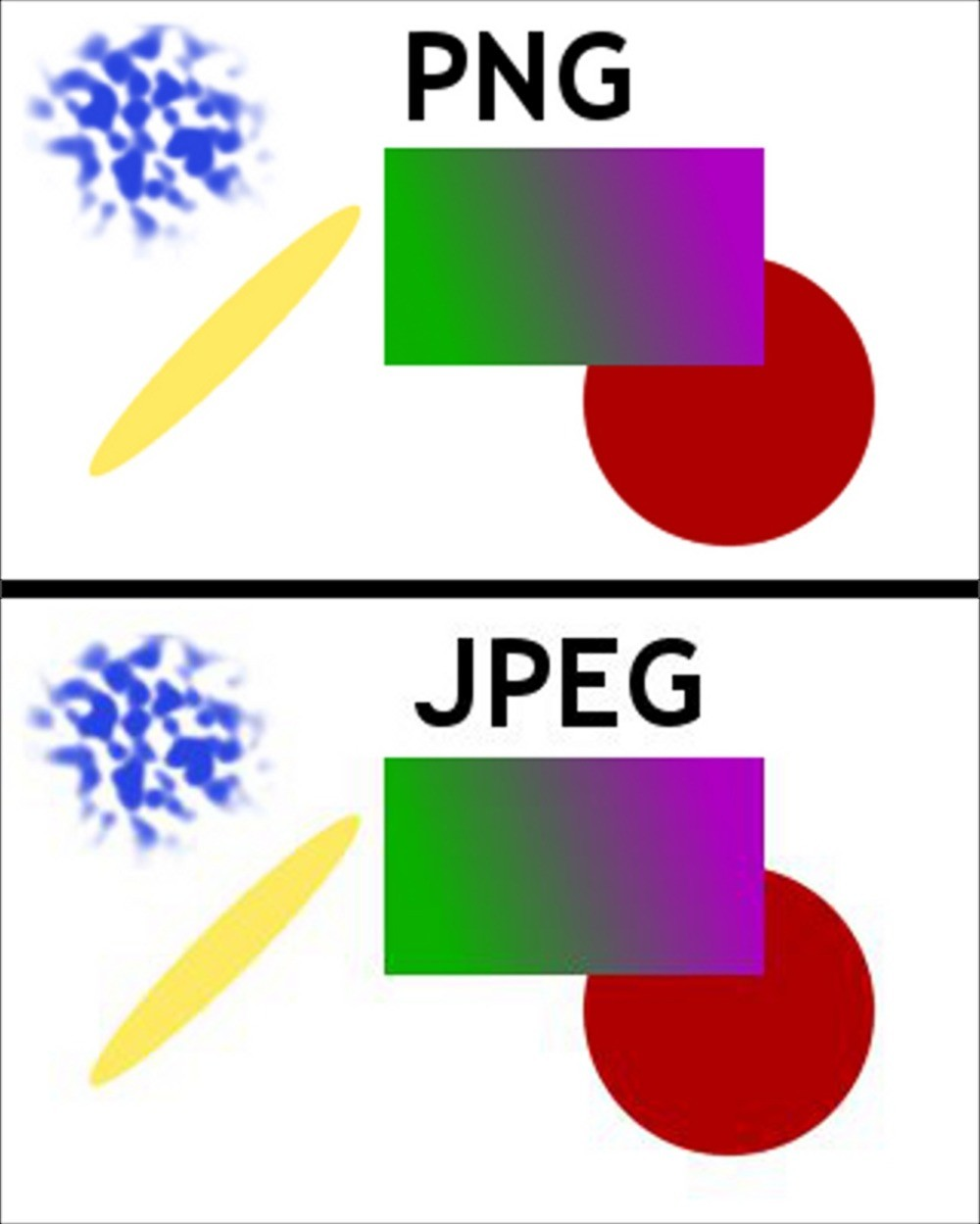 PNG and JPEG use different compression algorithms. Generally.