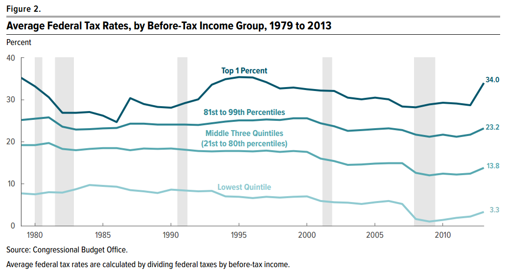 File:Average US Federal Tax Rates 1979 to 2013.png.