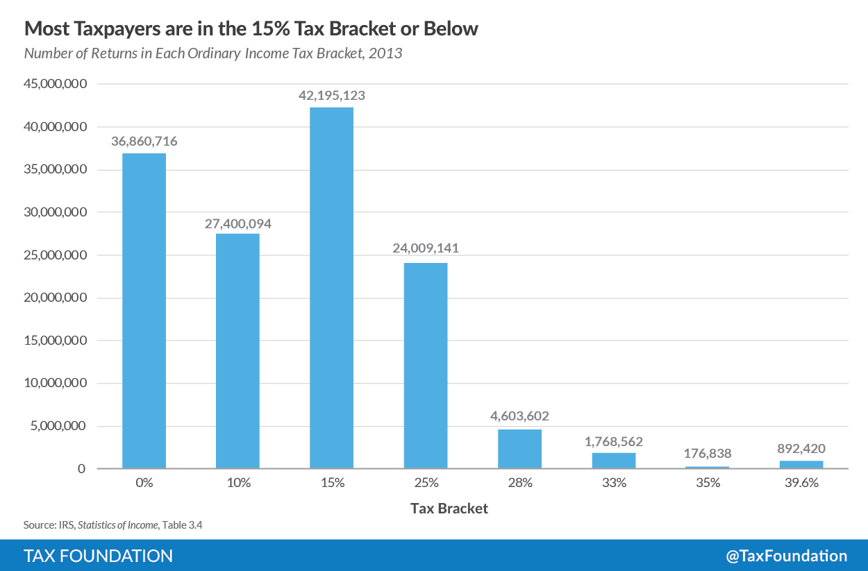How Many Taxpayers Fall Into Each Income Tax Bracket?.