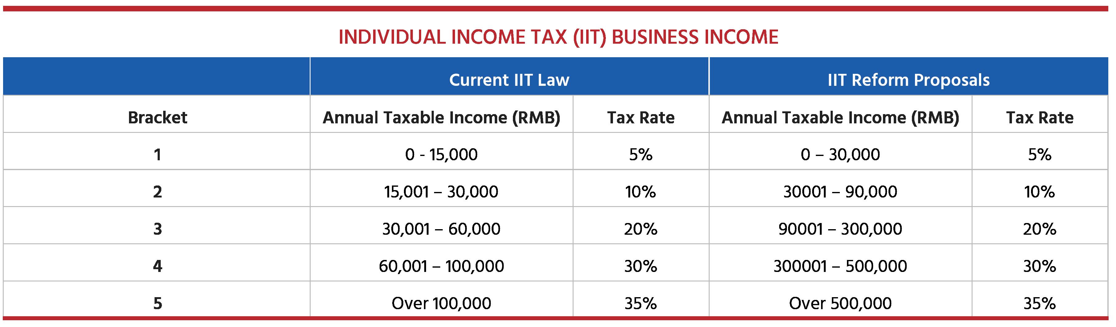 China Individual Income Tax (IIT).