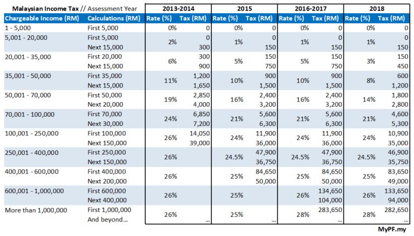 Preparing For 2019 Malaysian Tax Season.