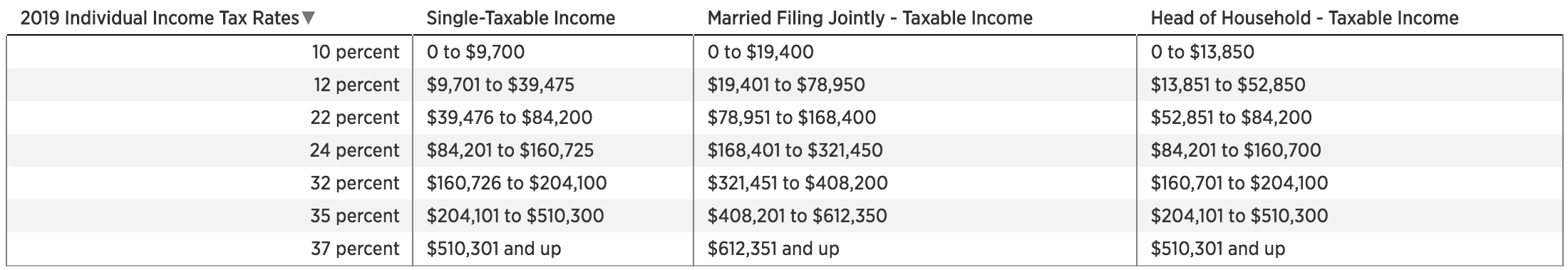 Federal Income Tax Brackets 2019.