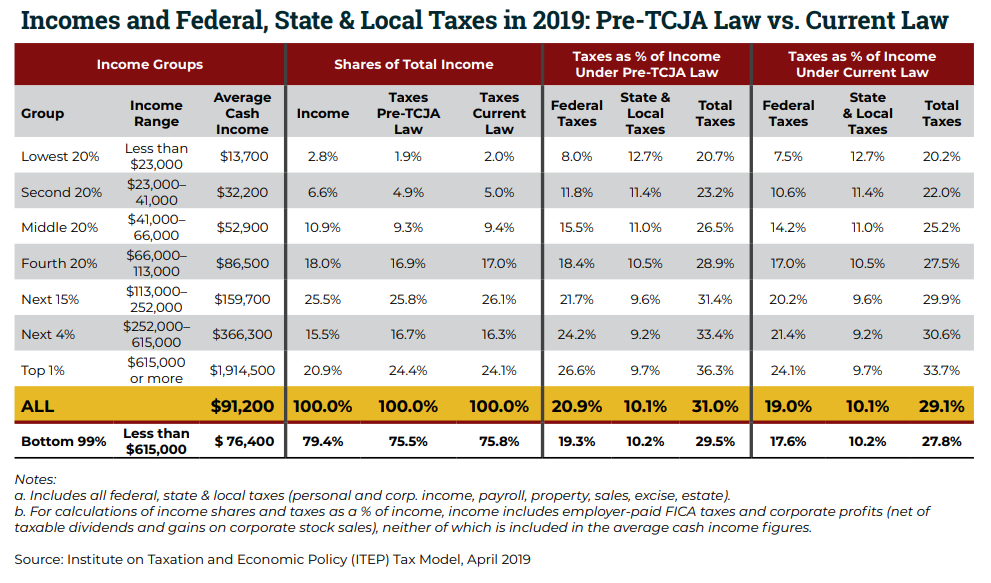Who Pays Taxes in America in 2019?.
