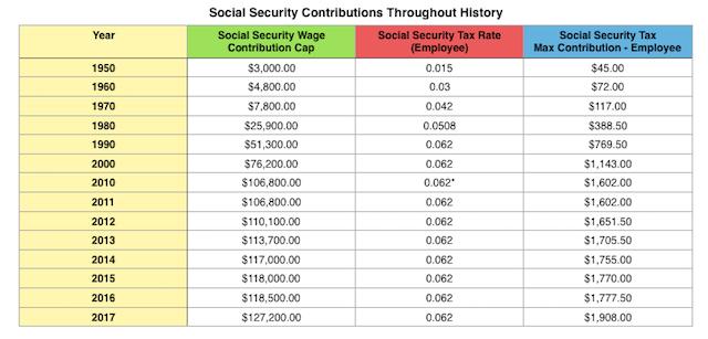 Payroll Checks: Medicare Payroll Tax Rate 2014.