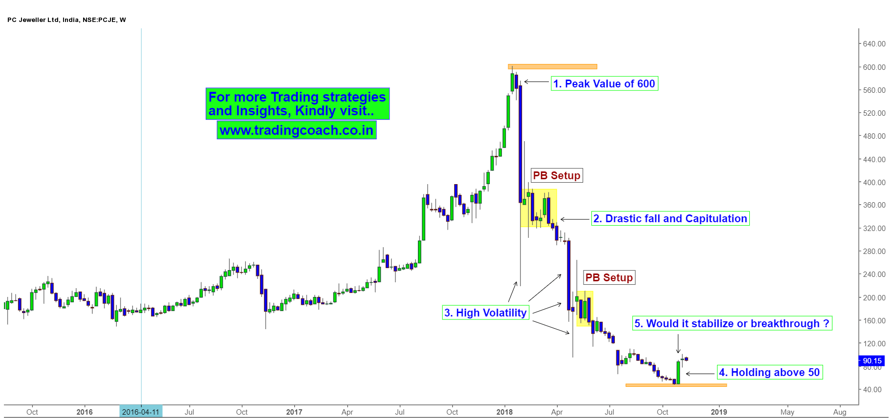 PC Jeweller Price Action.