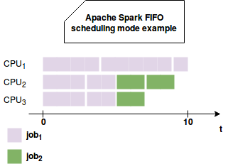 FAIR jobs scheduling in Apache Spark on waitingforcode.com.