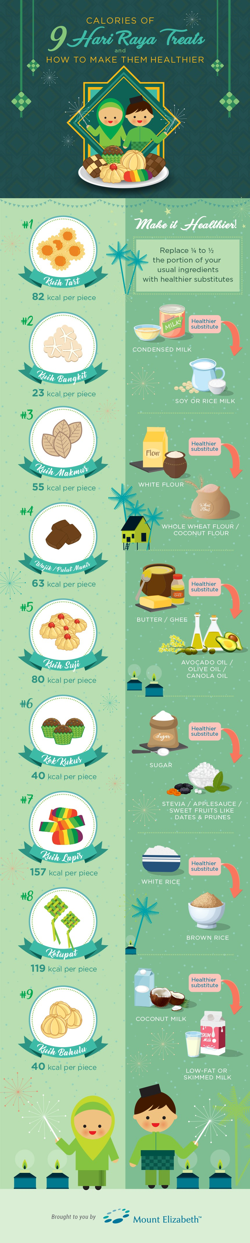 Calories in 9 Hari Raya Treats and How to Make Them.