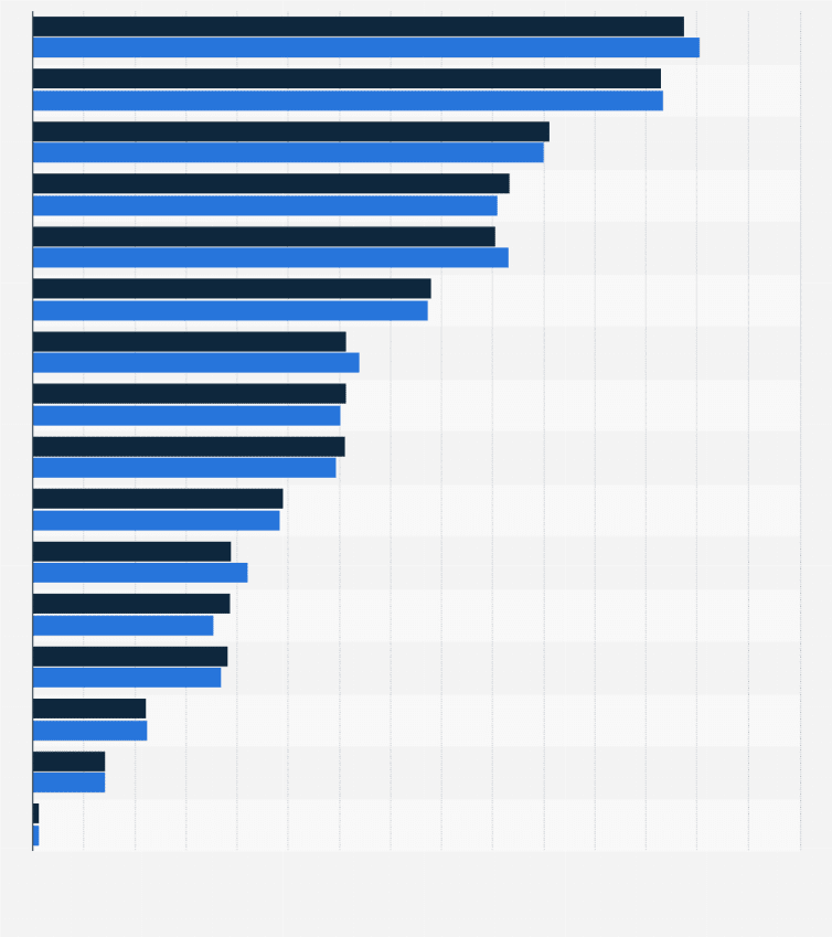 Italy: movie preferences 2017.
