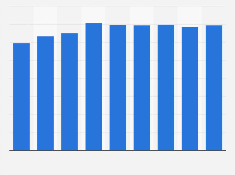 Average cinema ticket price in Spain 2009.