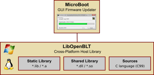 manual:microboot_architecture_75.png [OpenBLT.