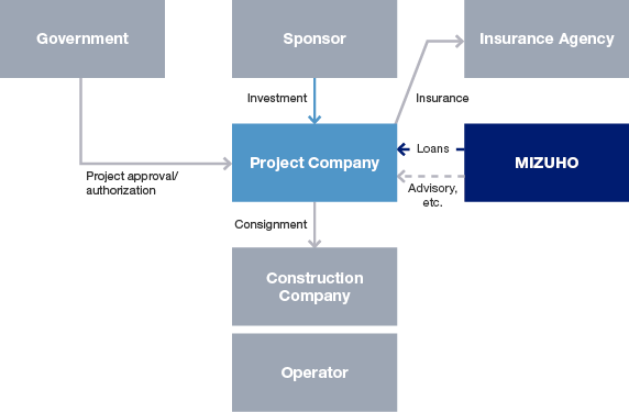 Project Finance.