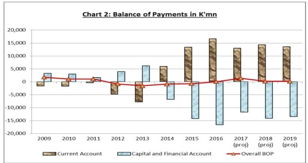Papua New Guinea economy stabilising, but financial stresses.