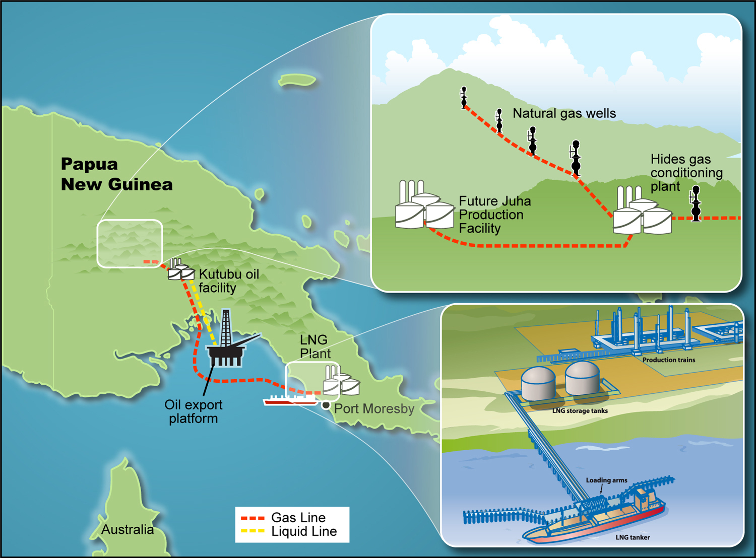 Papua New Guinea LNG Project Clears Final Conditions.