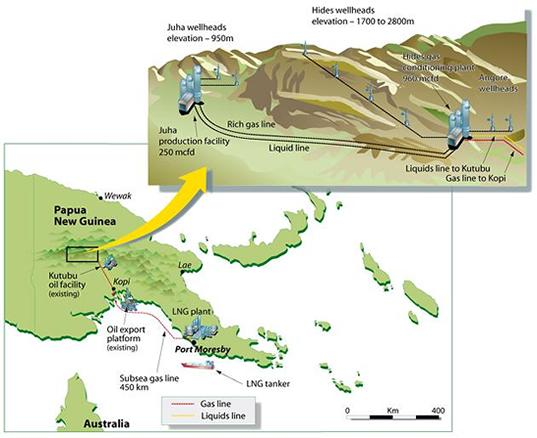 PNG: ExxonMobil partners to proceed with $15 billion PNG LNG.