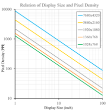 Pixel density.
