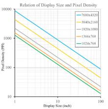 Pixel density.