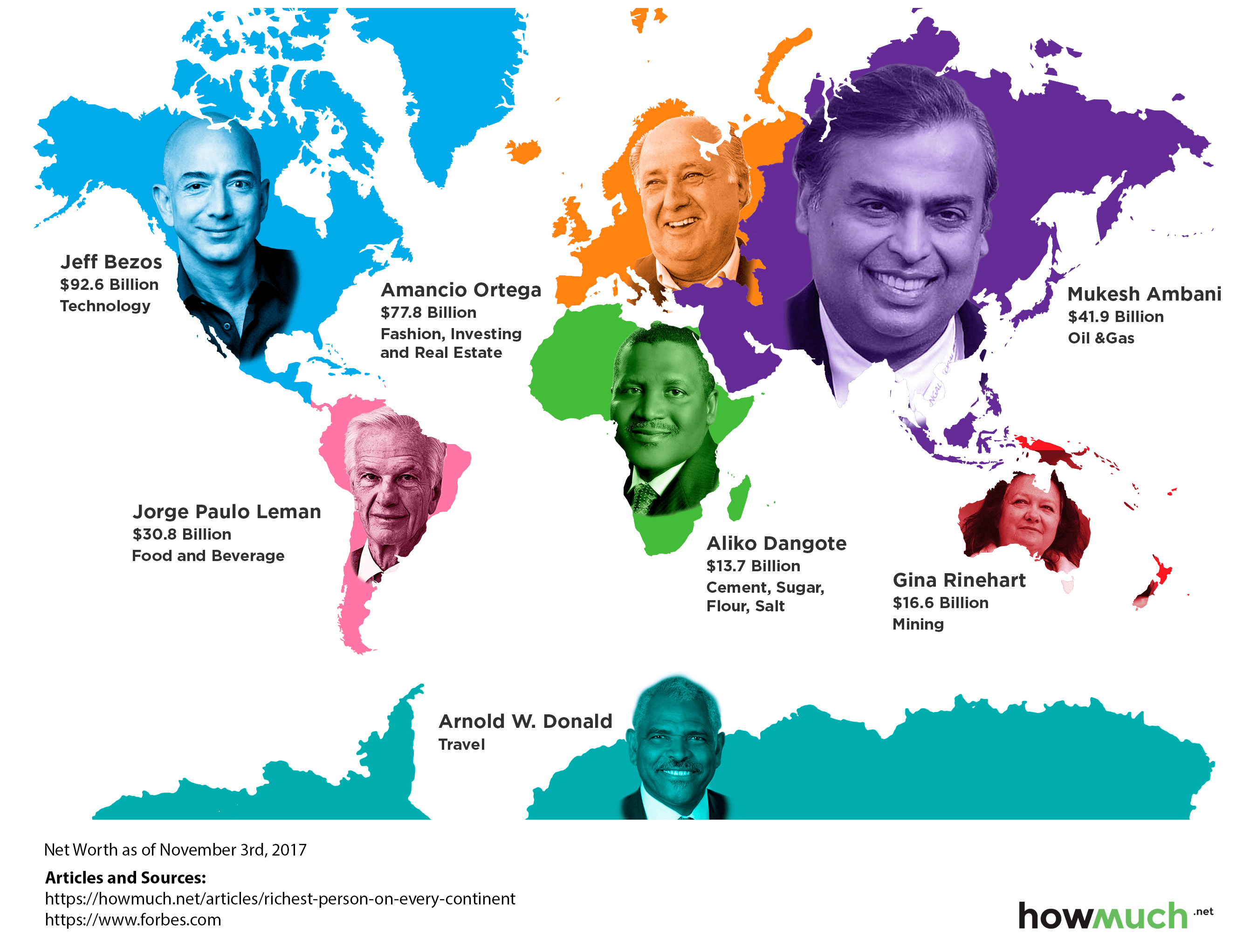 Infographic: The Richest Person on Each Continent.