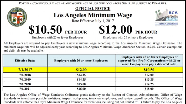 Cities increase minimum wages amid disputed results of.