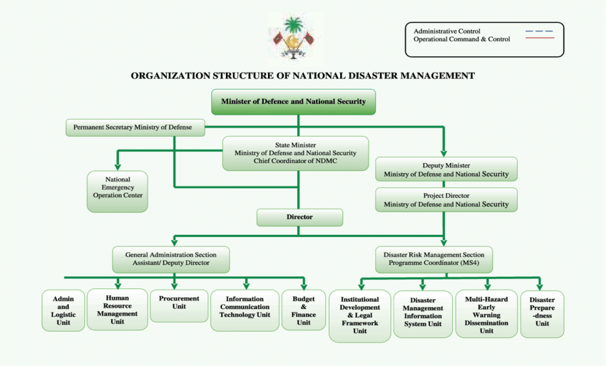 18. Organizational structure of National Disaster management.