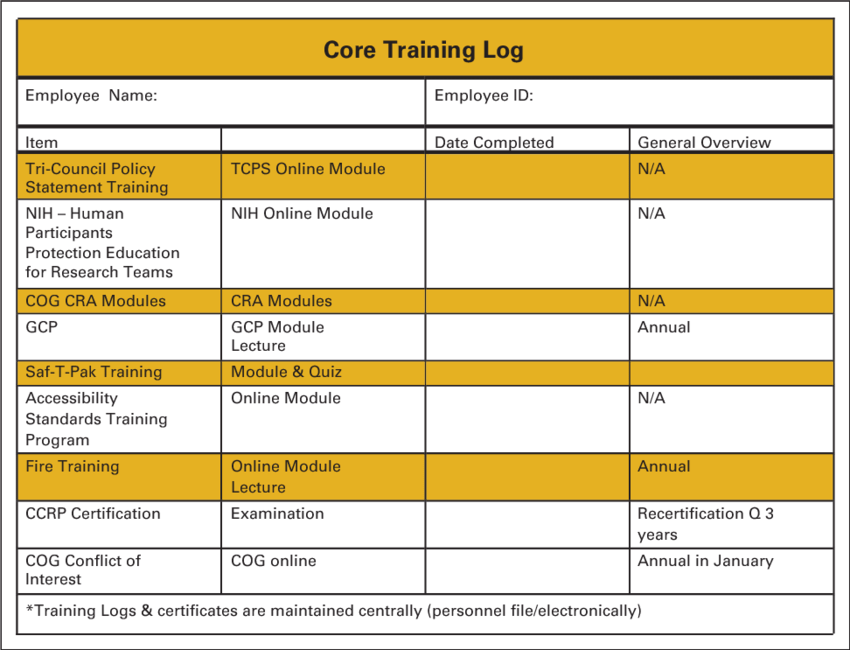 Training log for clinical trials core tasks. TCPS, Tri.