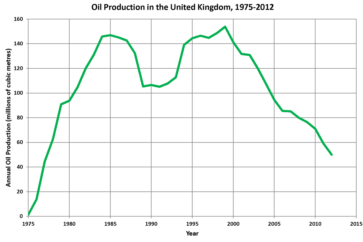 Oil and gas industry in the United Kingdom.