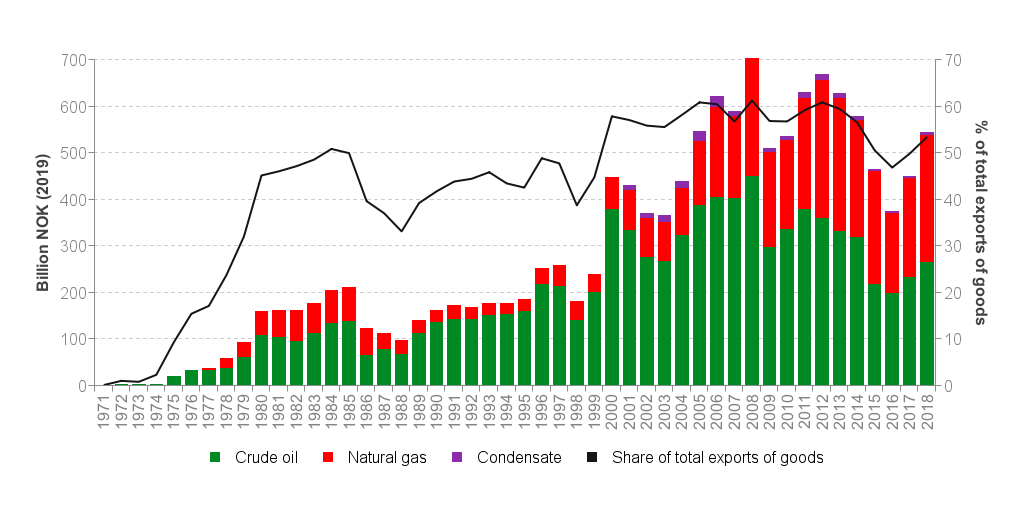 Exports of Norwegian oil and gas.