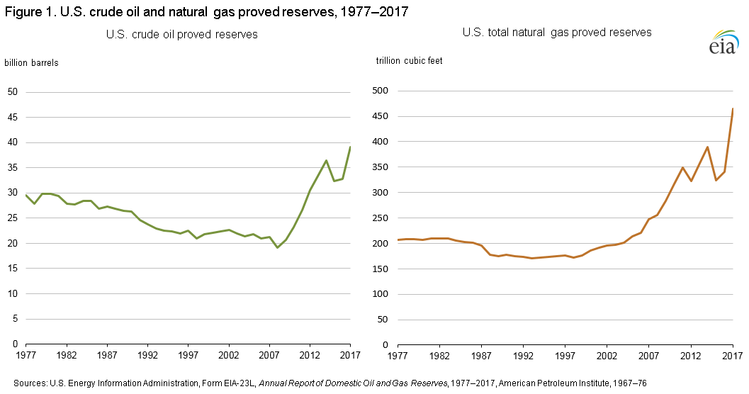 U.S. Crude Oil, Natural Gas, and Natural Gas Proved Reserves.
